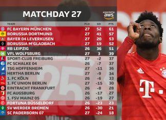 Munich Taklukan Liga Bundesliga
