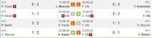 Tren performa Rubin Kazan vs FC Ufa