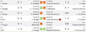 Tren performa Club Brugge vs Waasland-Beveren (Whoscored)