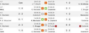Tren performa KV Mechelen vs Oostende (Whoscored)