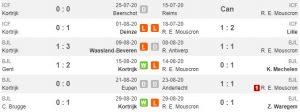 Tren performa Kortrijk vs Royal Excel Mouscron (Whoscored)